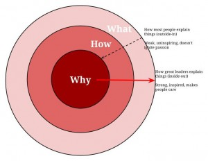 """Simon Sinek's golden circle model illustrating that few leaders explain things with """"why"""", while others rely on the how and what."""
