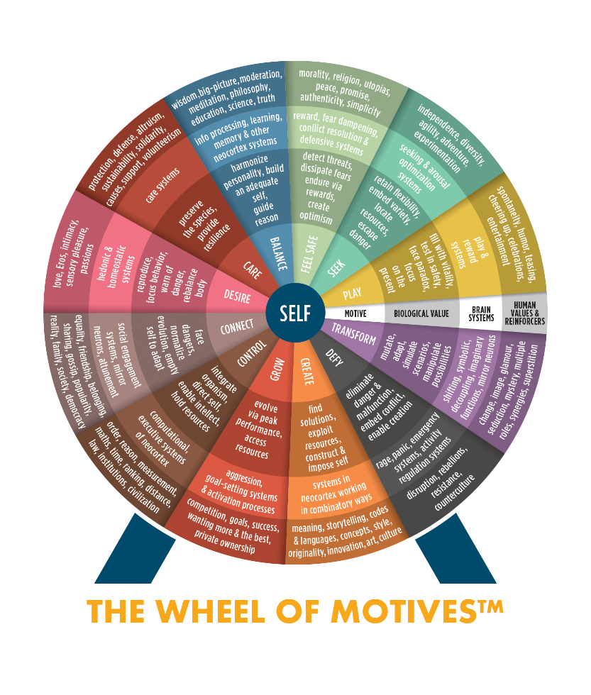 wheel of motives